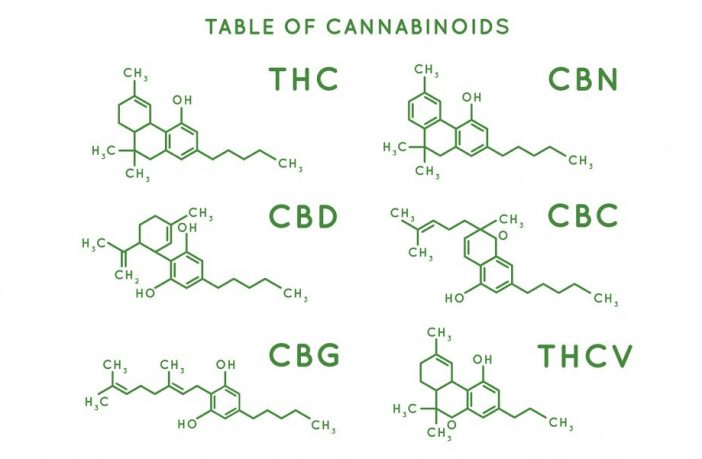 table of cannabinoids
